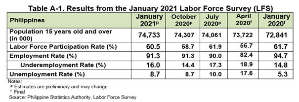 COVID-19 pandemisi Filipinler'in işgücü piyasası üzerindeki baskısını devam ettirmektedir